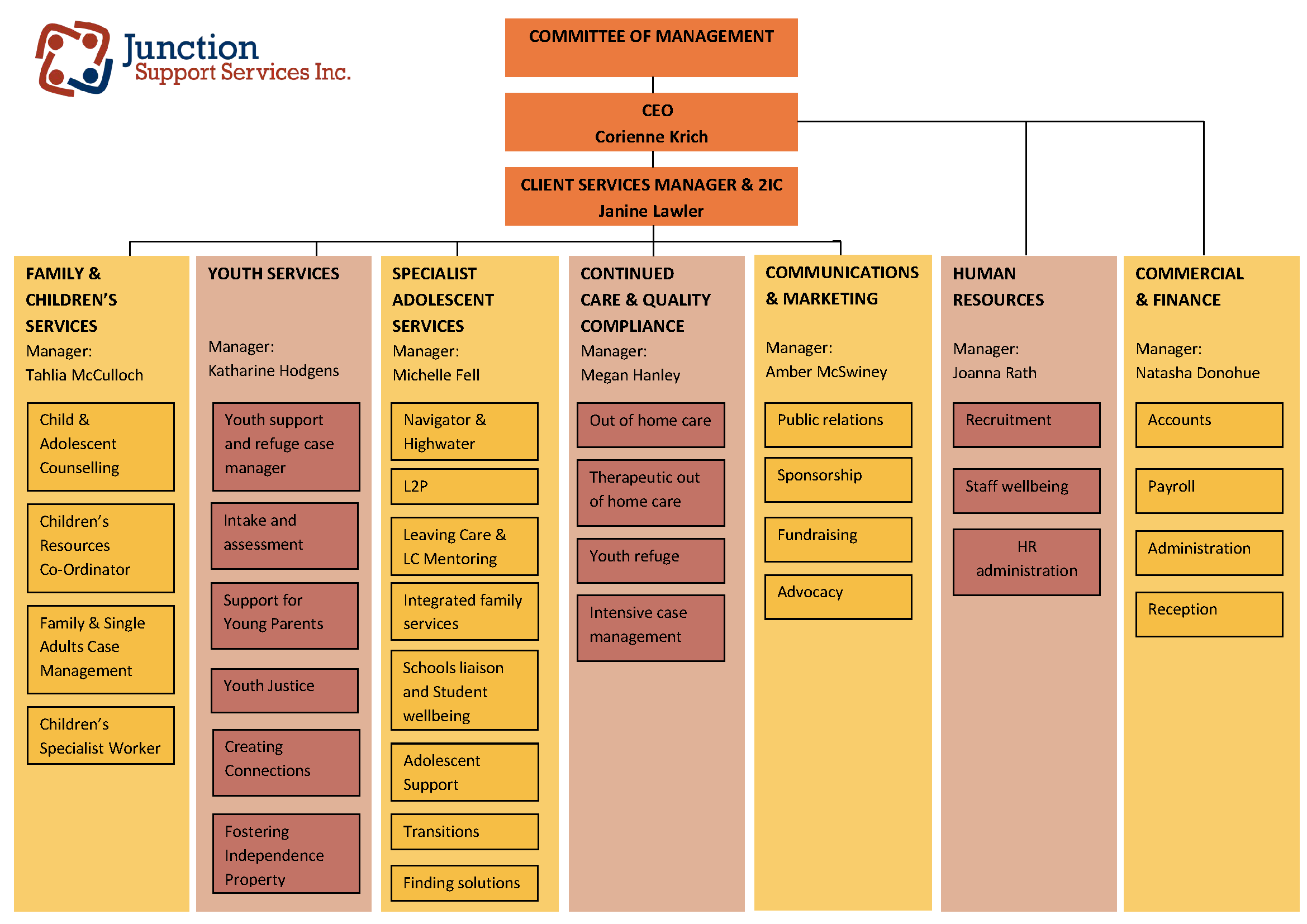 Junction Support Services organisational chart